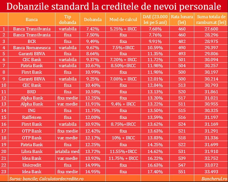 Credit bcr nevoi personale
